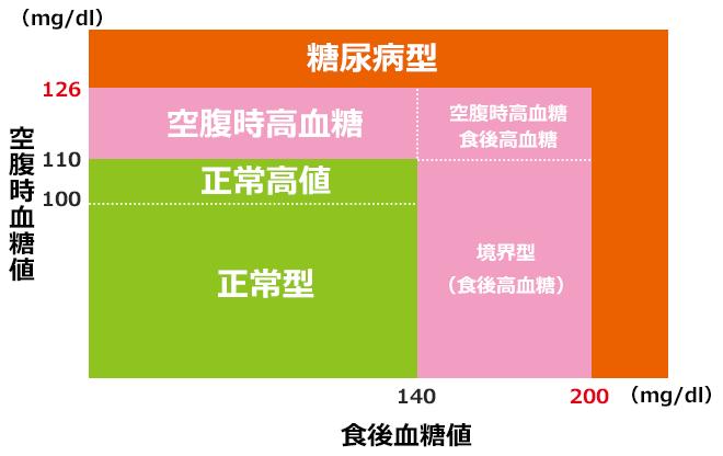 糖尿病と血糖値の判定基準グラフ