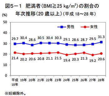 糖尿病の年齢別推移